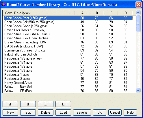 Curve Numbers Cn Runoff